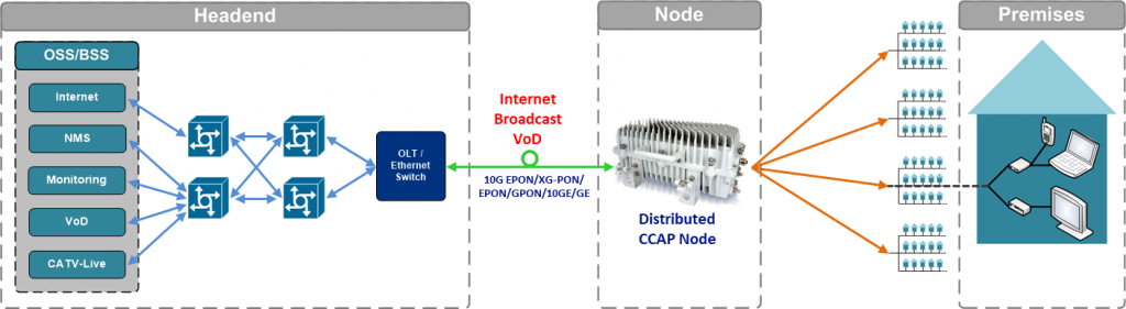 Distributed-CCAP-Node mit IPTV