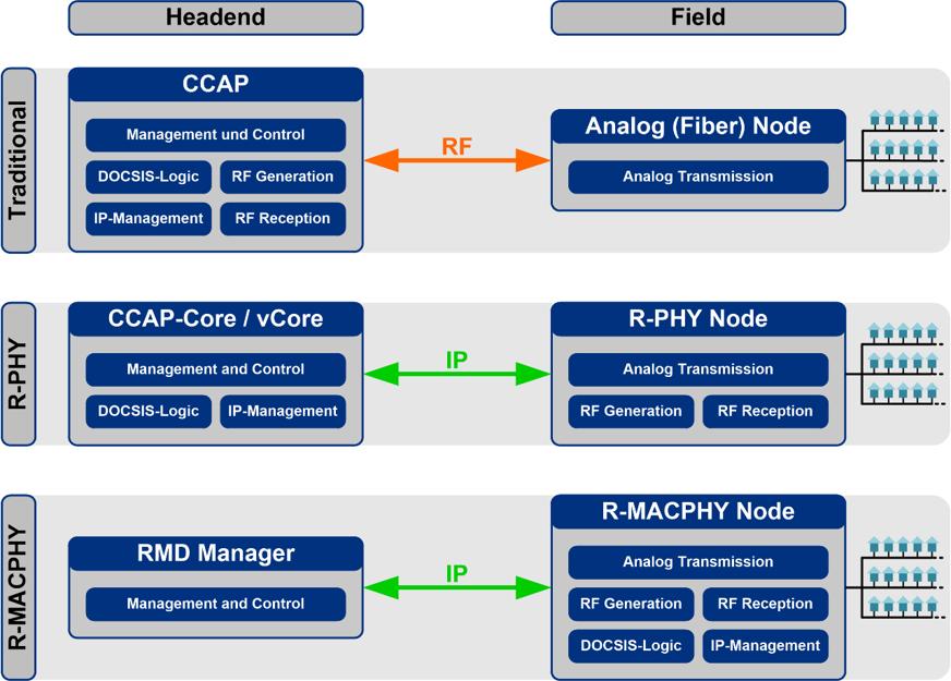 FTTH vs MAC PHY Architecture comparison